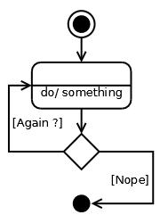 ilustration d'une boucle for