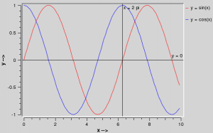 Qwt : f(x) = sin(x)